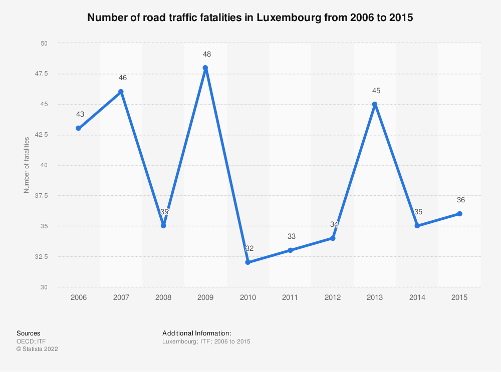Statistic: Number of road traffic fatalities in Luxembourg from 2006 to 2015 | Statista
