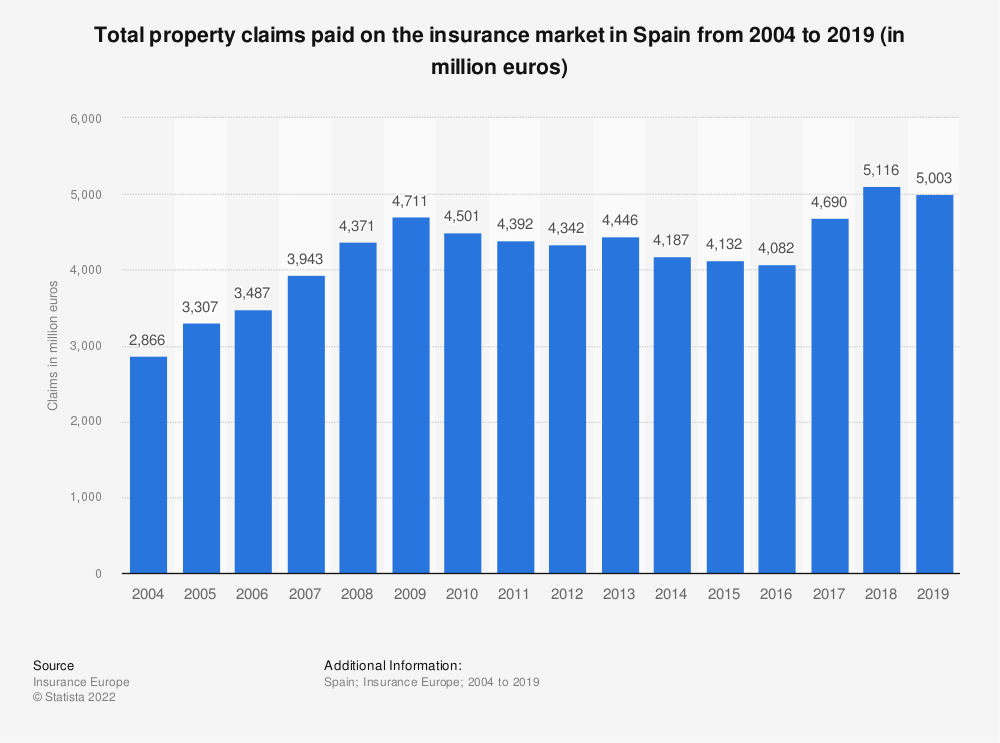 Statistic: Total property claims paid on the insurance market in Spain from 2004 to 2016 (in million euros) | Statista