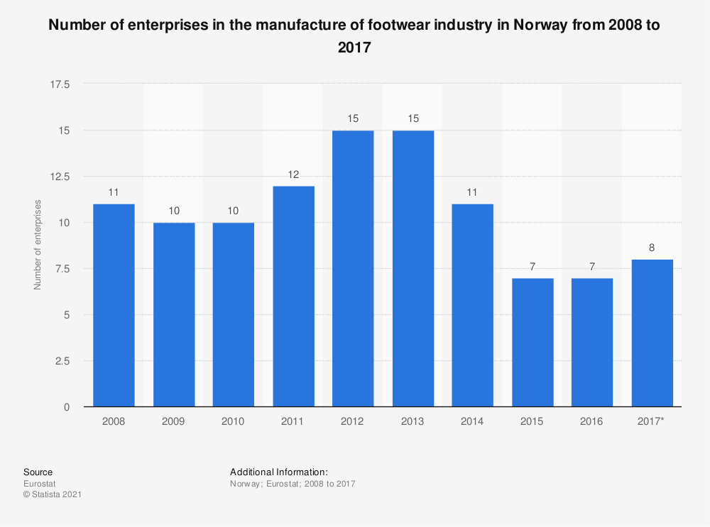 Statistic: Number of enterprises in the manufacture of footwear industry in Norway from 2008 to 2017   Statista