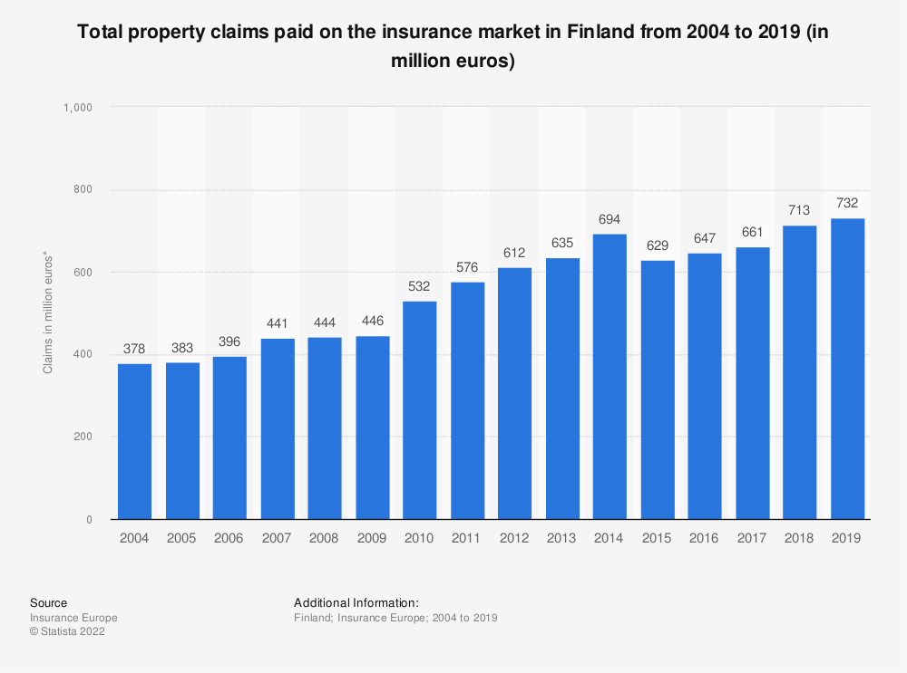 Statistic: Total property claims paid on the insurance market in Finland from 2004 to 2017 (in million euros) | Statista