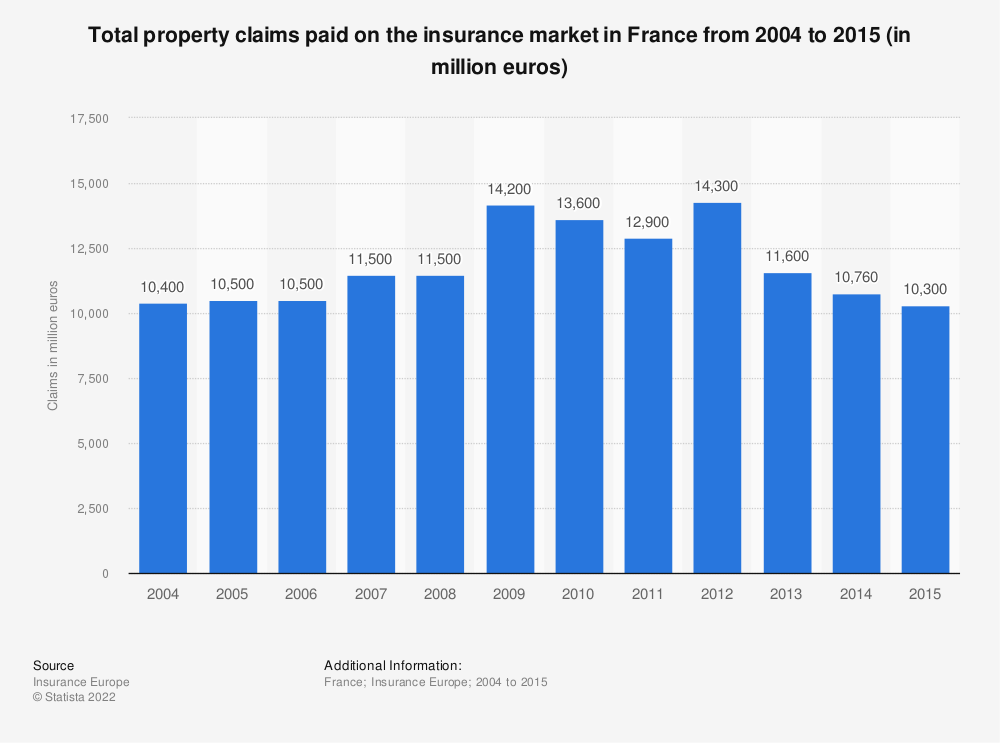 Statistic: Total property claims paid on the insurance market in France from 2004 to 2015 (in million euros) | Statista