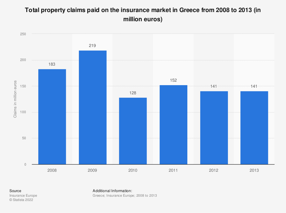 Statistic: Total property claims paid on the insurance market in Greece from 2008 to 2013 (in million euros) | Statista