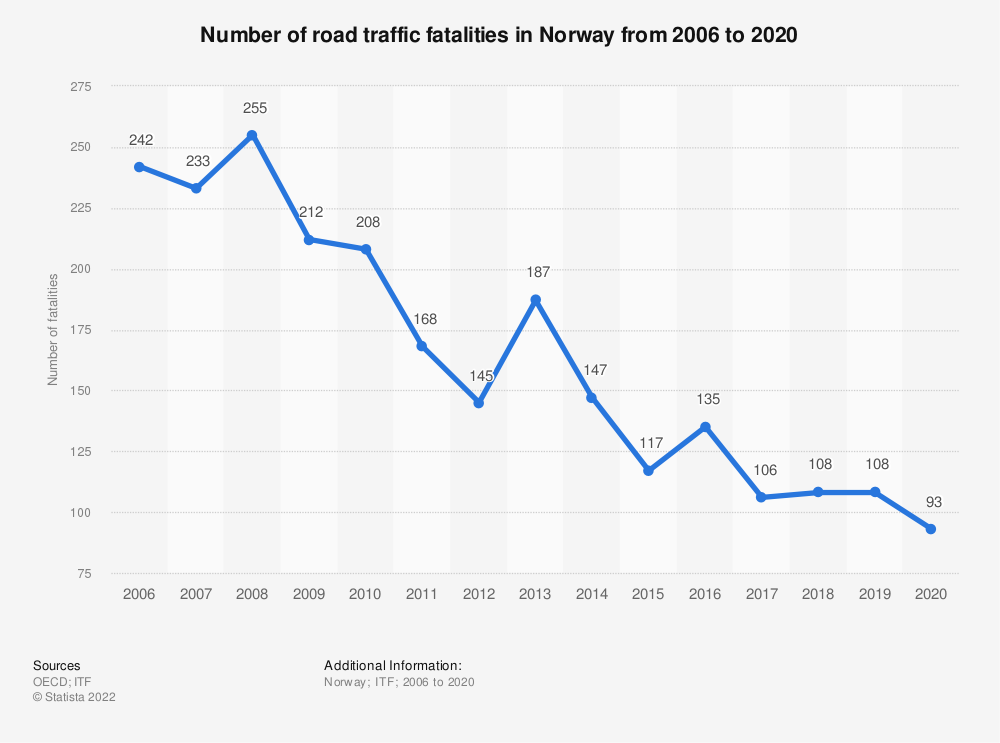 Statistic: Number of road traffic fatalities in Norway from 2006 to 2017 | Statista