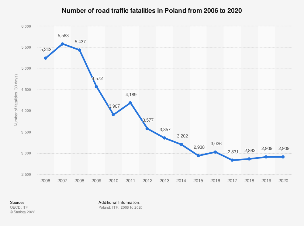Statistic: Number of road traffic fatalities in Poland from 2006 to 2019 | Statista