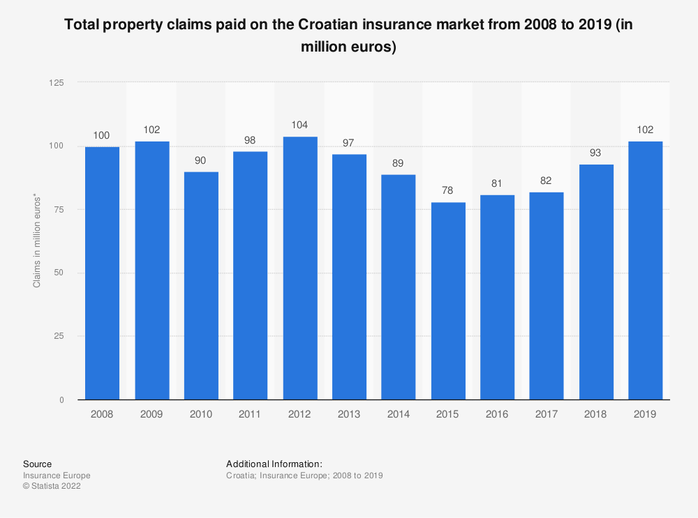 Statistic: Total property claims paid on the Croatian insurance market from 2008 to 2017 (in million euros) | Statista