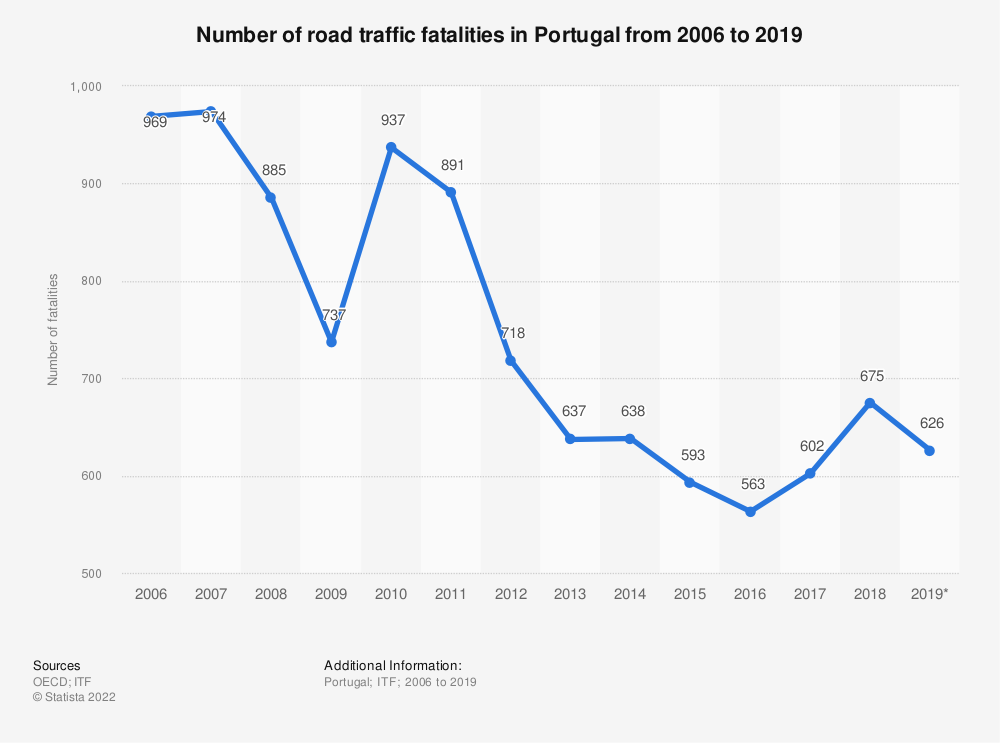 Statistic: Number of road traffic fatalities in Portugal from 2006 to 2019 | Statista