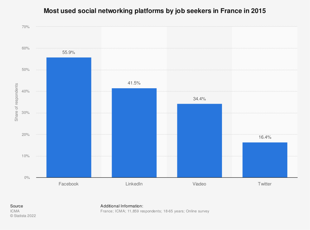 Statistic: Most used social networking platforms by job seekers in France in 2015 | Statista