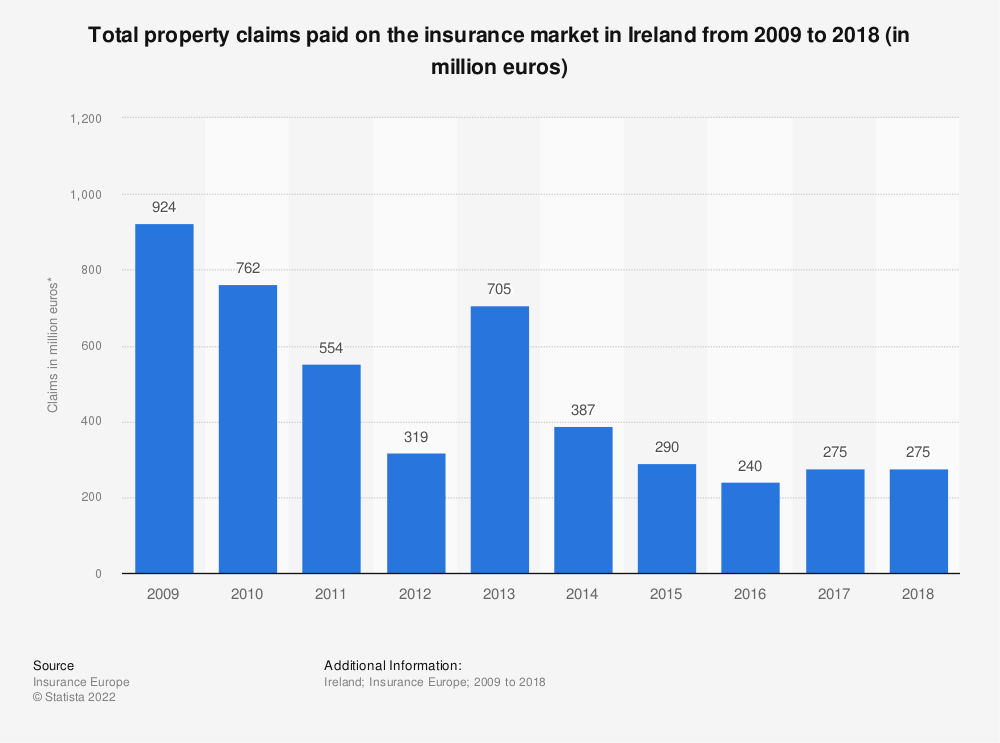 Statistic: Total property claims paid on the insurance market in Ireland from 2009 to 2016 (in million euros)   Statista
