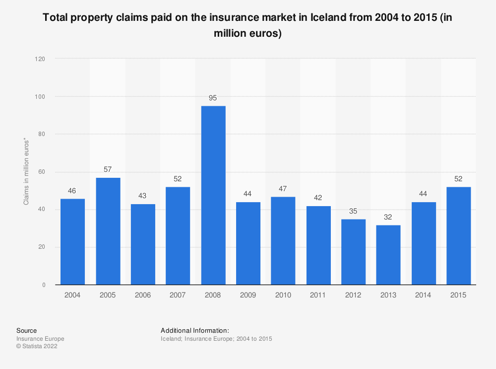 Statistic: Total property claims paid on the insurance market in Iceland from 2004 to 2015 (in million euros) | Statista