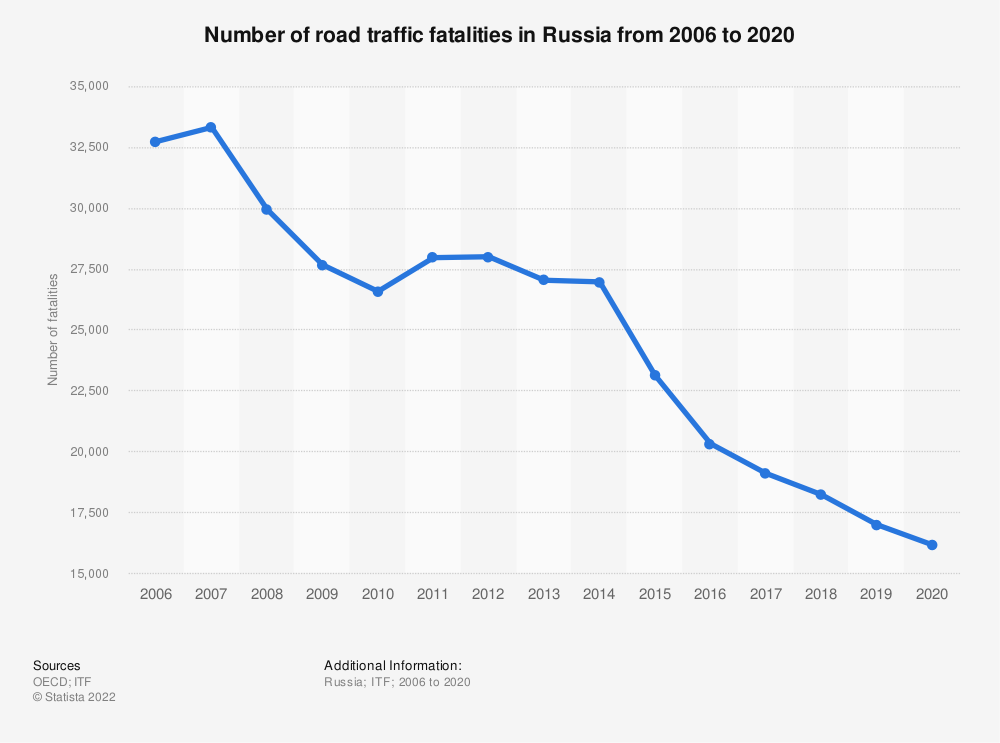 Statistic: Number of road traffic fatalities in the Russian Federation from 2006 to 2017 | Statista