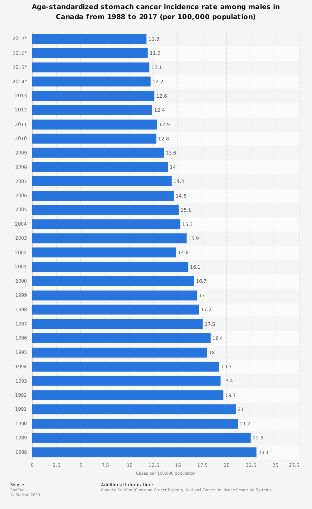 Statistic: Age-standardized stomach cancer incidence rate among males in Canada from 1988 to 2017 (per 100,000 population) | Statista