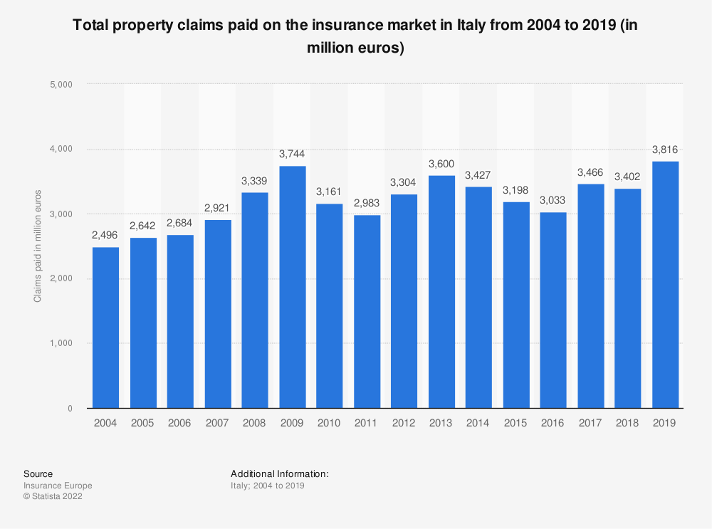 Statistic: Total property claims paid on the insurance market in Italy from 2004 to 2018 (in million euros) | Statista