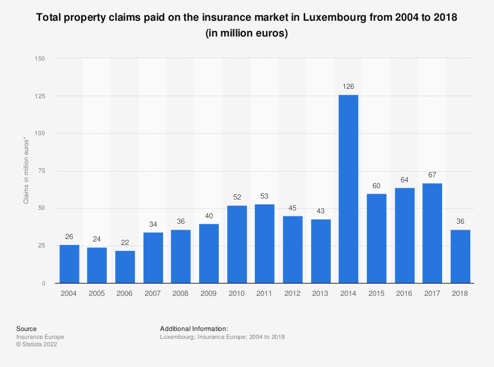 Statistic: Total property claims paid on the insurance market in Luxembourg from 2004 to 2017 (in million euros) | Statista