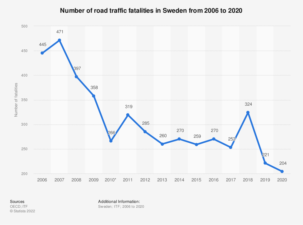 Statistic: Number of road traffic fatalities in Sweden from 2006 to 2018 | Statista