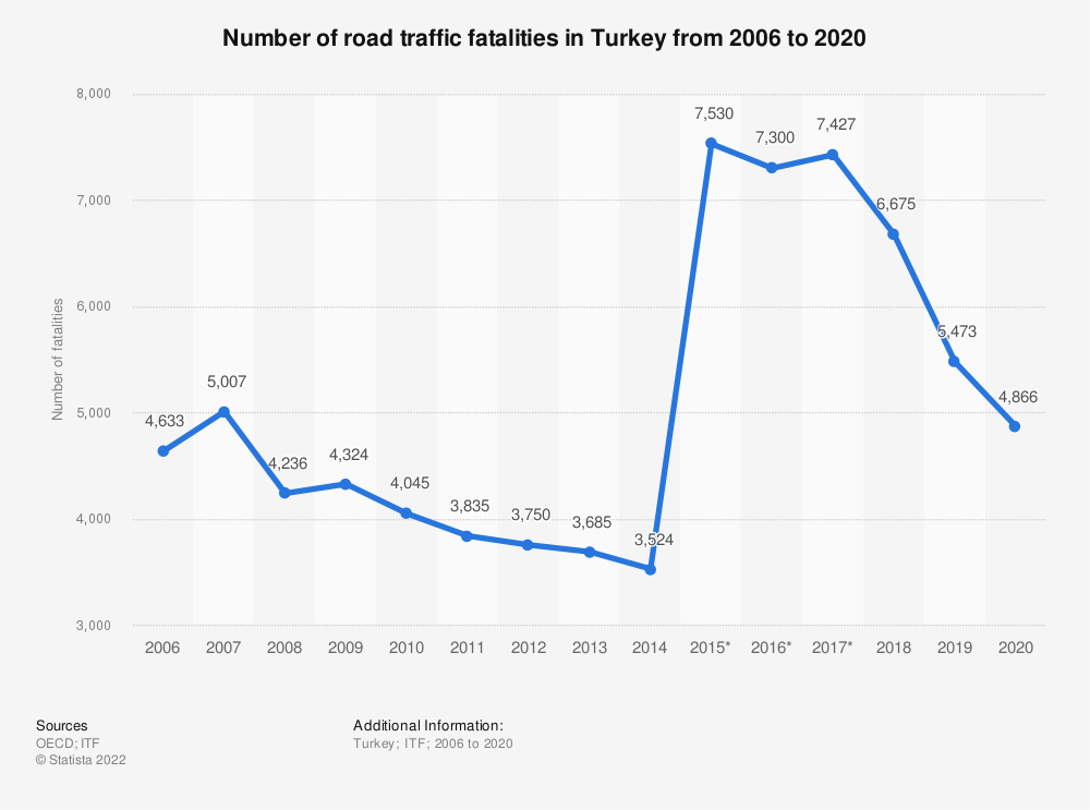 Statistic: Number of road traffic fatalities in Turkey from 2006 to 2018 | Statista