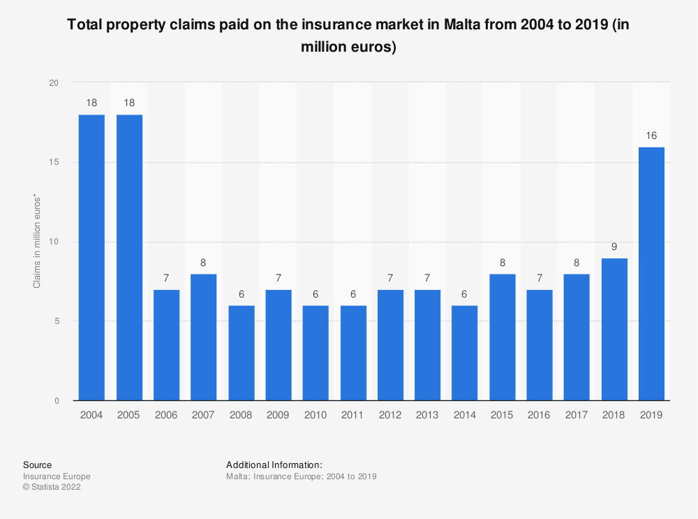 Statistic: Total property claims paid on the insurance market in Malta from 2004 to 2017 (in million euros) | Statista