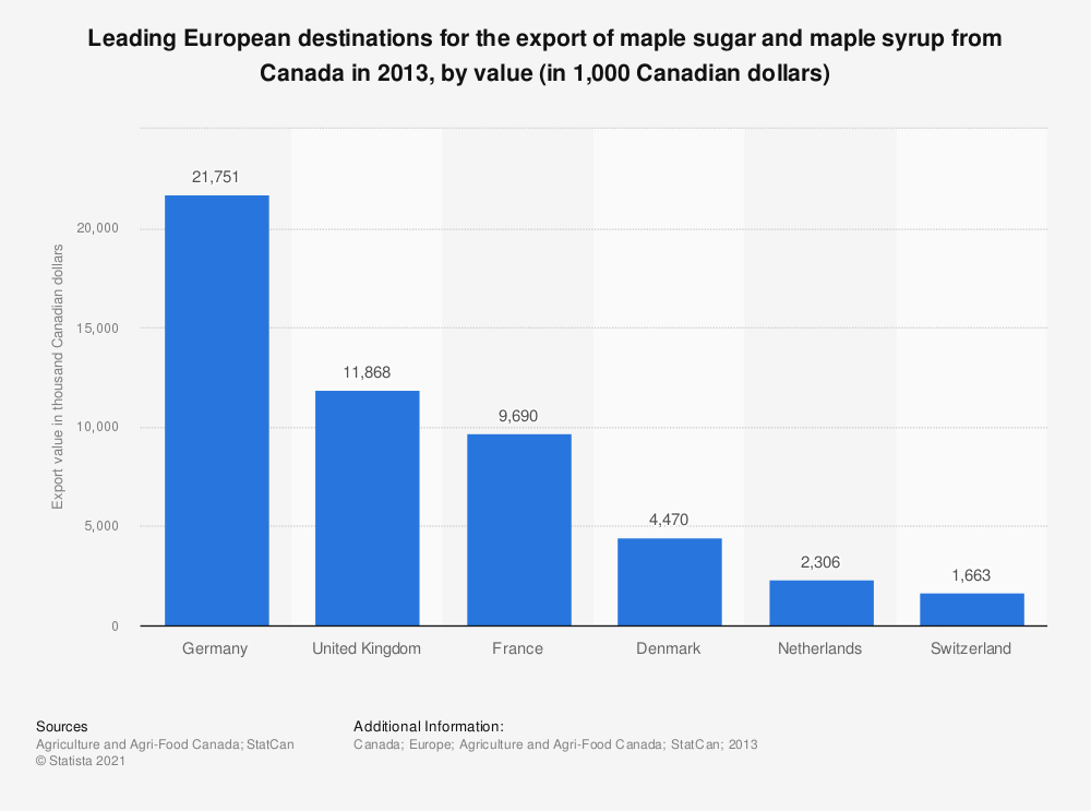 Statistic: Leading European destinations for the export of maple sugar and maple syrup from Canada in 2013, by value (in 1,000 Canadian dollars) | Statista