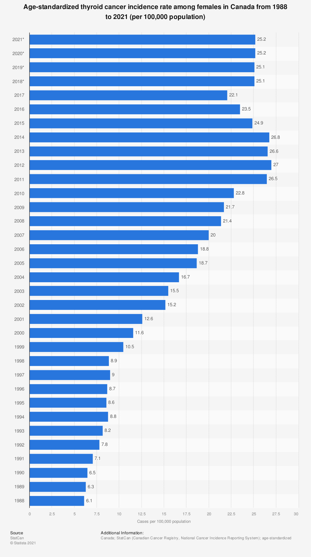 Statistic: Age-standardized thyroid cancer incidence rate among females in Canada from 1988 to 2017 (per 100,000 population) | Statista