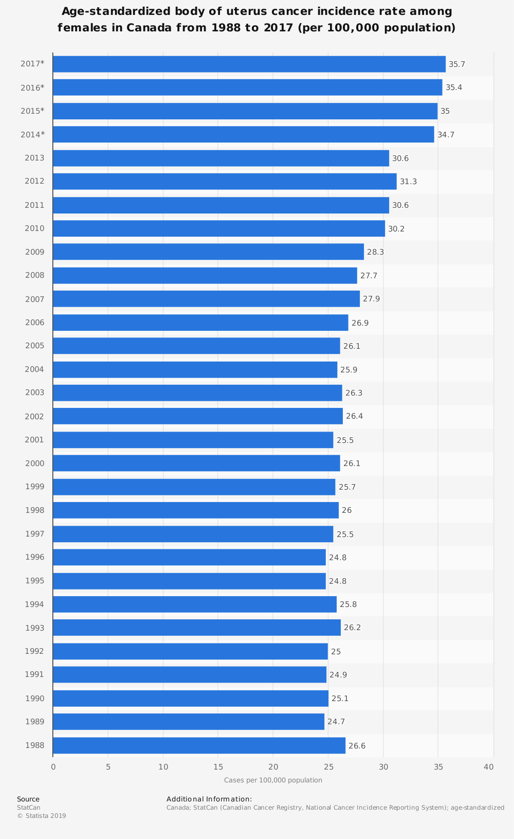 Statistic: Age-standardized body of uterus cancer incidence rate among females in Canada from 1988 to 2017 (per 100,000 population) | Statista