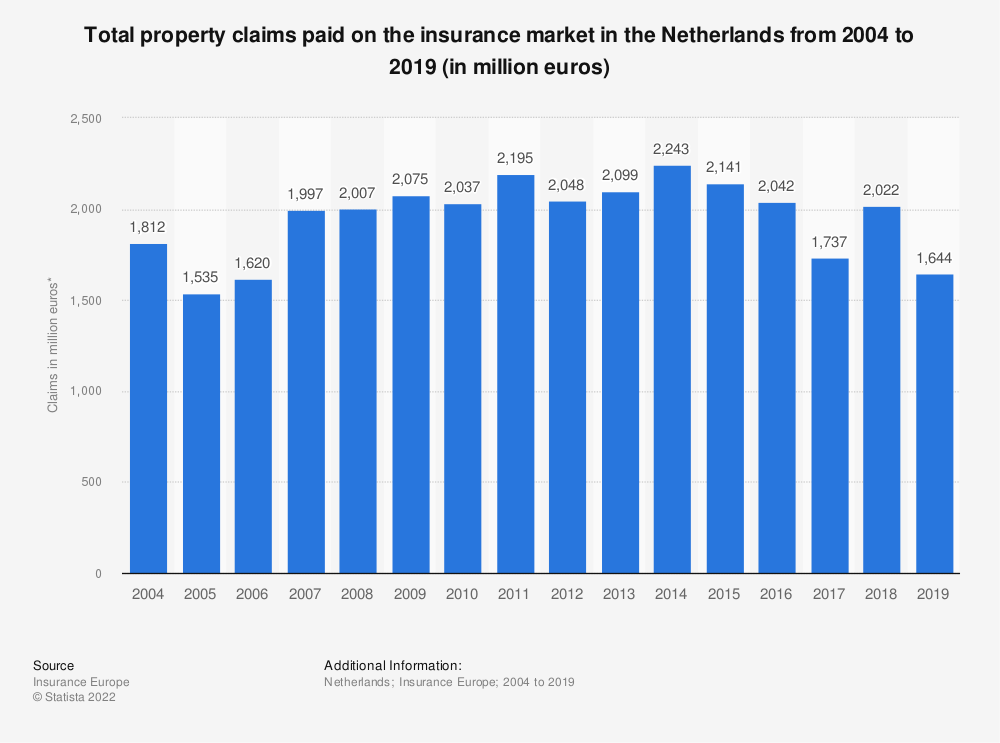 Statistic: Total property claims paid on the insurance market in the Netherlands from 2004 to 2017 (in million euros) | Statista