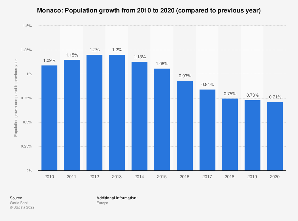 Statistic: Monaco: Population growth from 2009 to 2019 (compared to previous year) | Statista