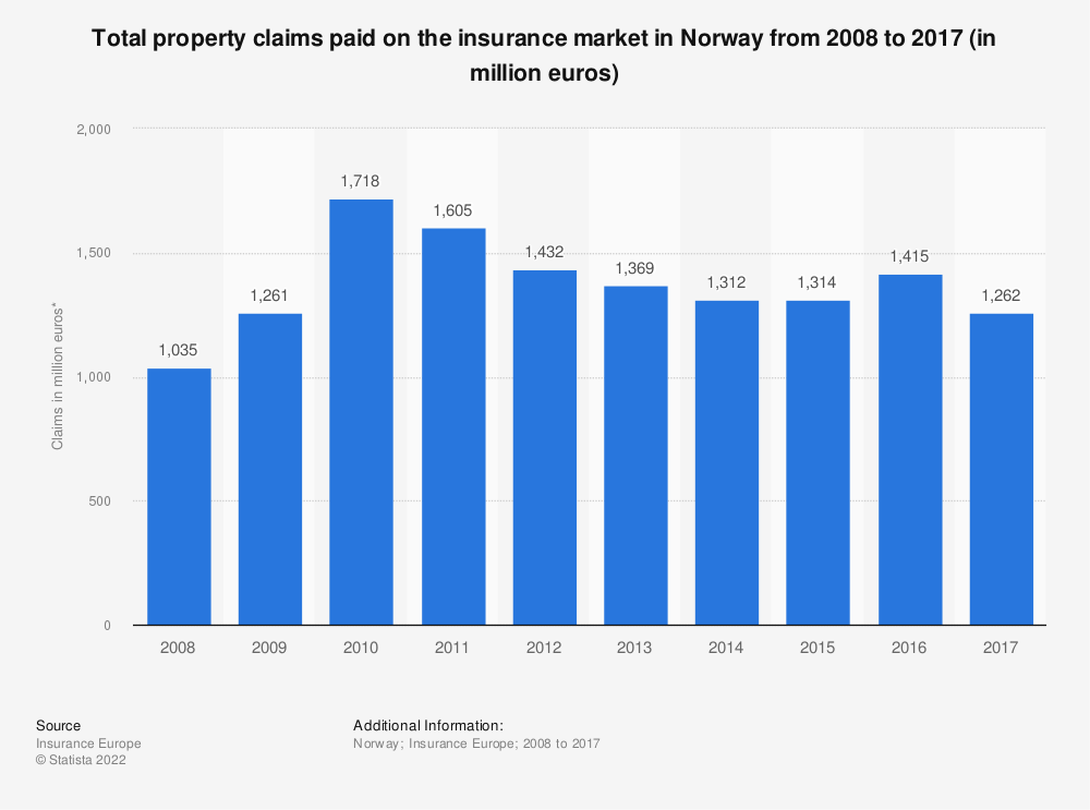 Statistic: Total property claims paid on the insurance market in Norway from 2008 to 2017 (in million euros) | Statista