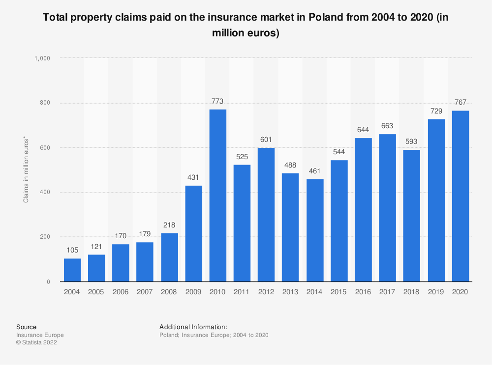 Statistic: Total property claims paid on the insurance market in Poland from 2004 to 2018 (in million euros) | Statista