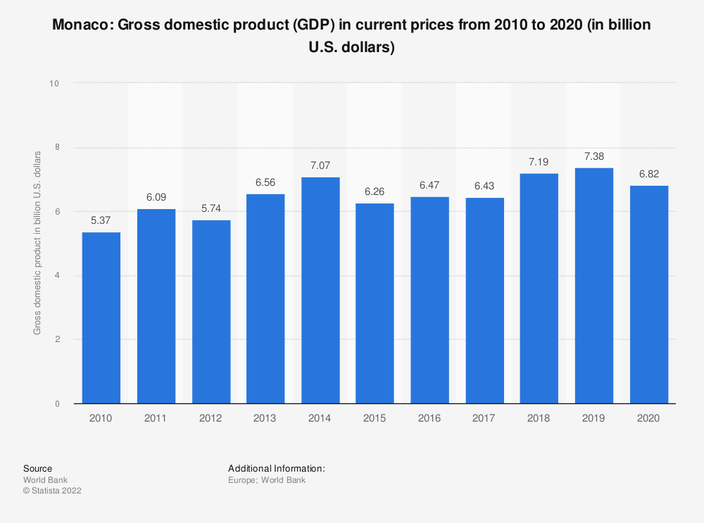 Statistic: Monaco: Gross domestic product (GDP) in current prices from 2008 to 2018 (in billion U.S. dollars) | Statista