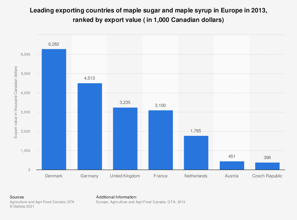 Statistic: Leading exporting countries of maple sugar and maple syrup in Europe in 2013, ranked by export value ( in 1,000 Canadian dollars) | Statista