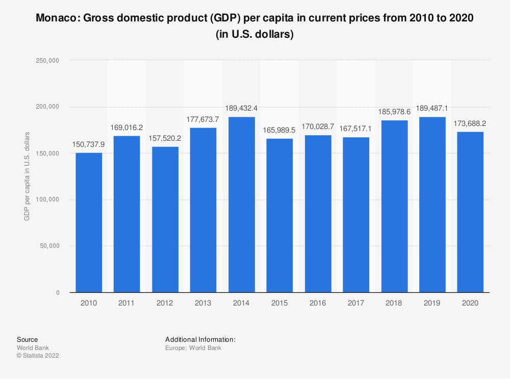 Statistic: Monaco: Gross domestic product (GDP) per capita in current prices from 2007 to 2017 (in U.S. dollars) | Statista