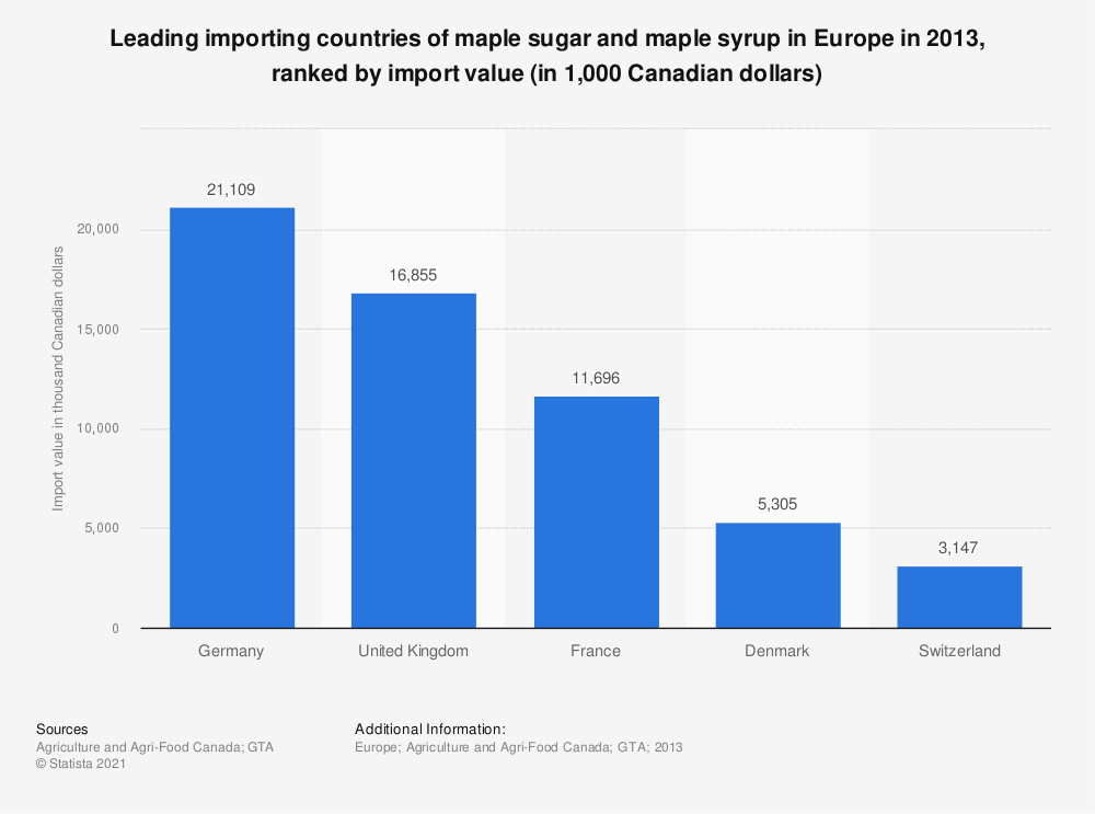 Statistic: Leading importing countries of maple sugar and maple syrup in Europe in 2013, ranked by import value (in 1,000 Canadian dollars) | Statista
