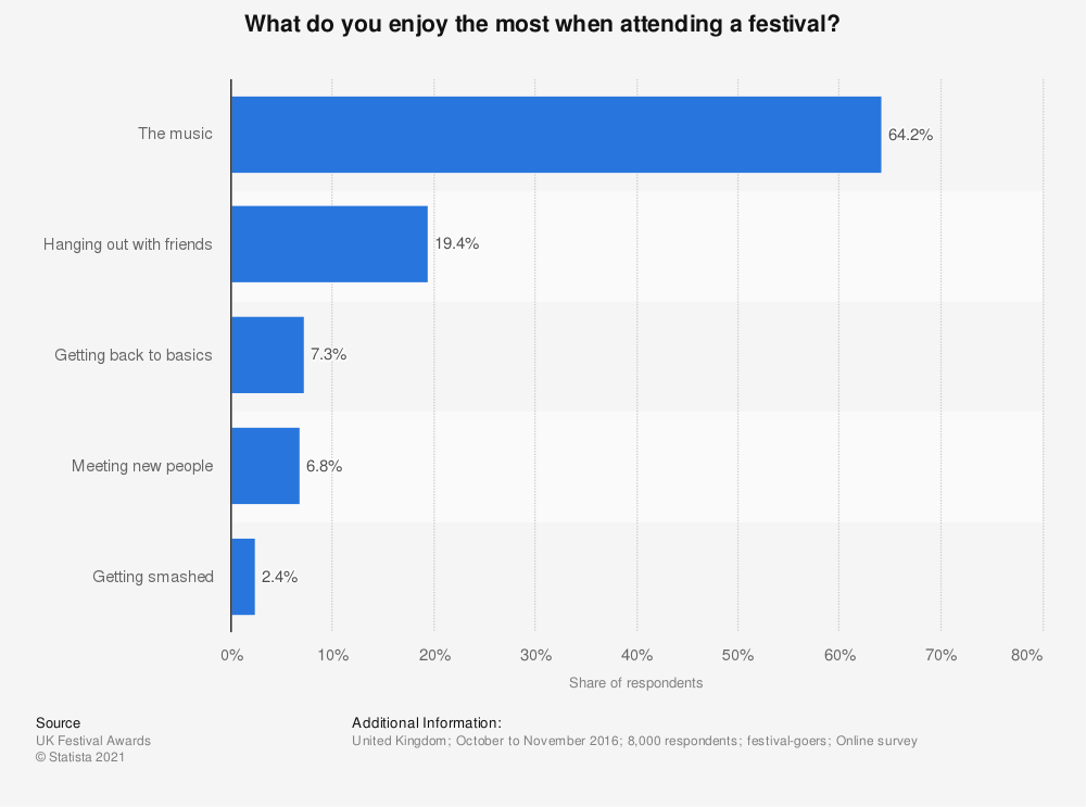 Statistic: What do you enjoy the most when attending a festival? | Statista