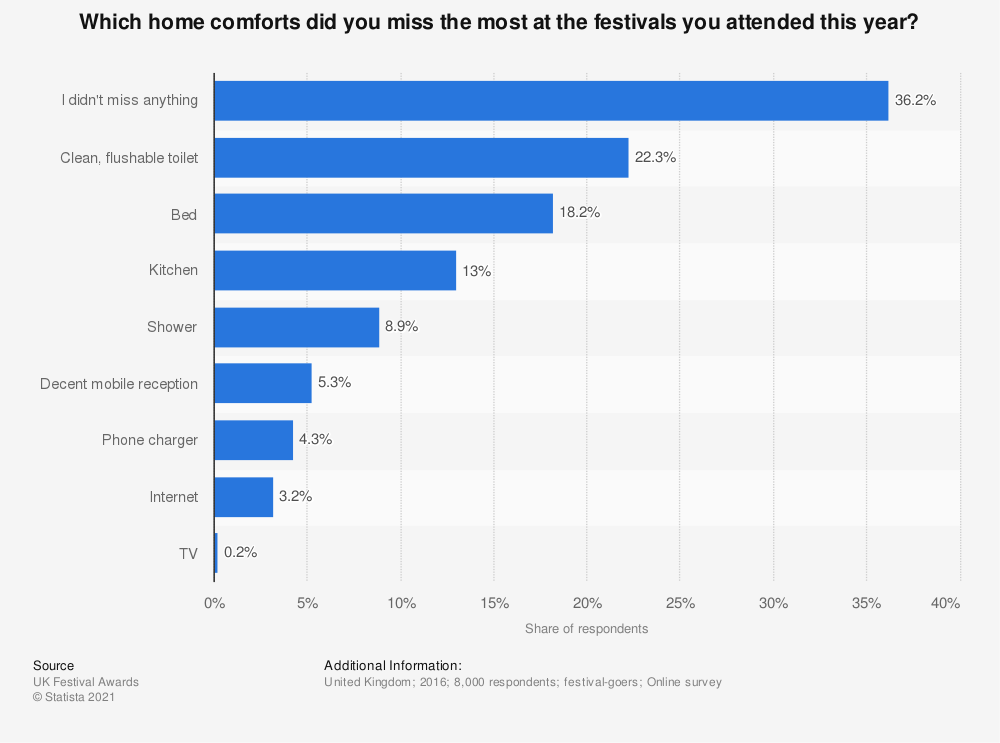 Statistic: Which home comforts did you miss the most at the festivals you attended this year? | Statista