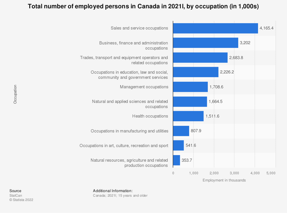 Statistic: Total number of employed persons in Canada in 2018, by occupation (in thousands) | Statista