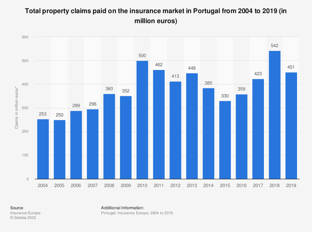 Statistic: Total property claims paid on the insurance market in Portugal from 2004 to 2017 (in million euros)   Statista
