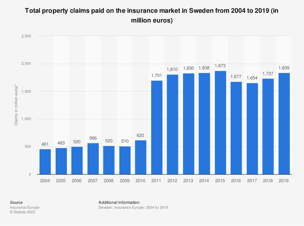 Statistic: Total property claims paid on the insurance market in Sweden from 2004 to 2017 (in million euros) | Statista