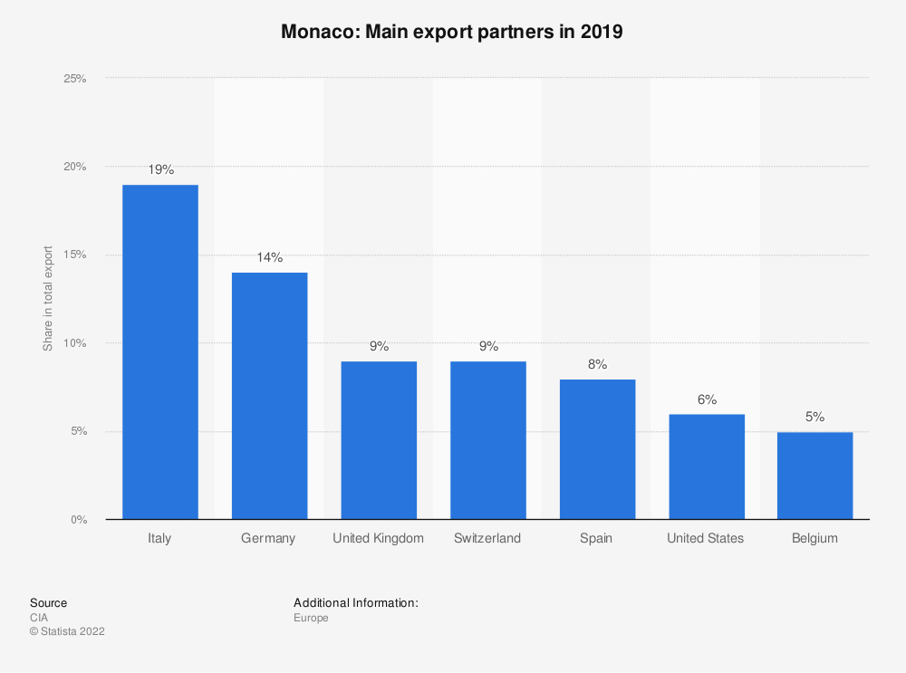 Statistic: Monaco: Main export partners in 2013 | Statista