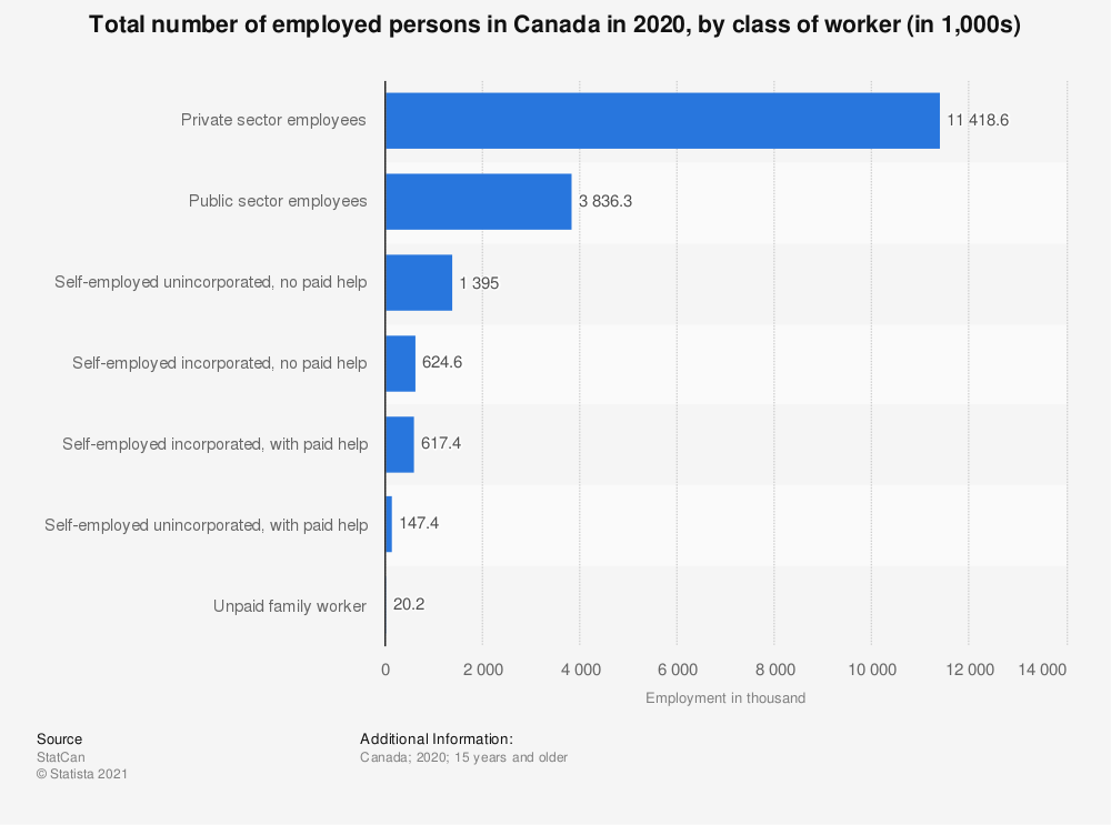Statistic: Total number of employed persons in Canada in 2019, by class of worker (in 1,000s) | Statista