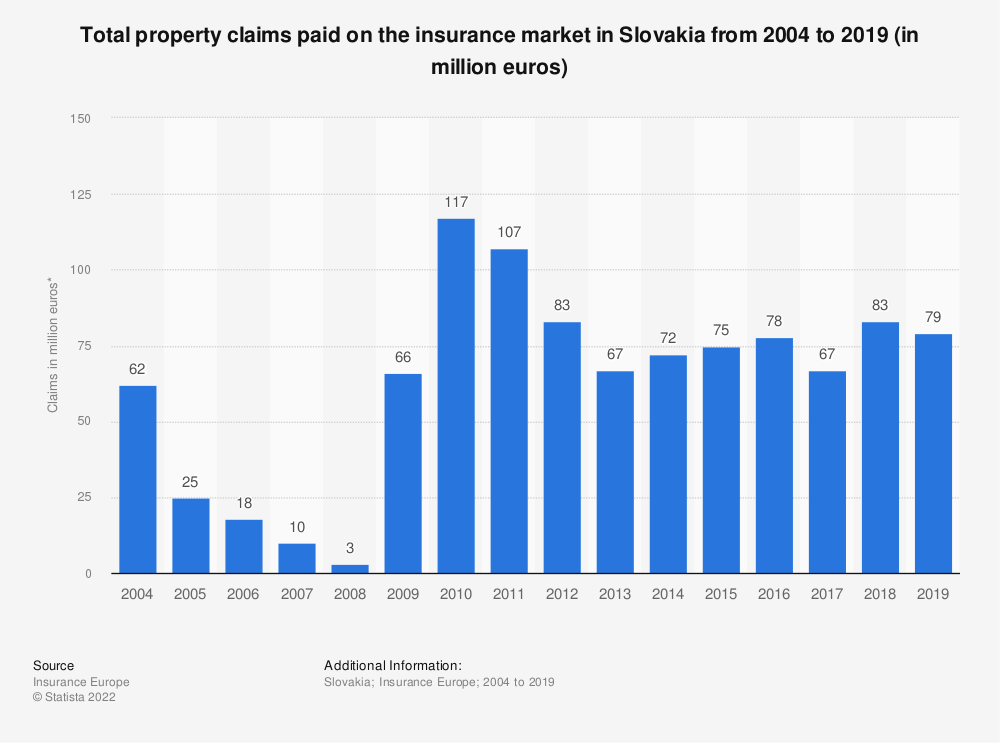 Statistic: Total property claims paid on the insurance market in Slovakia from 2004 to 2017 (in million euros) | Statista