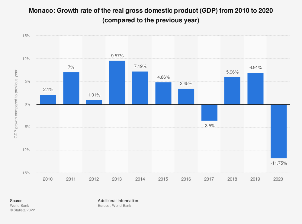 Statistic: Monaco: Growth rate of the real gross domestic product (GDP) from 2008 to 2018 (compared to the previous year) | Statista