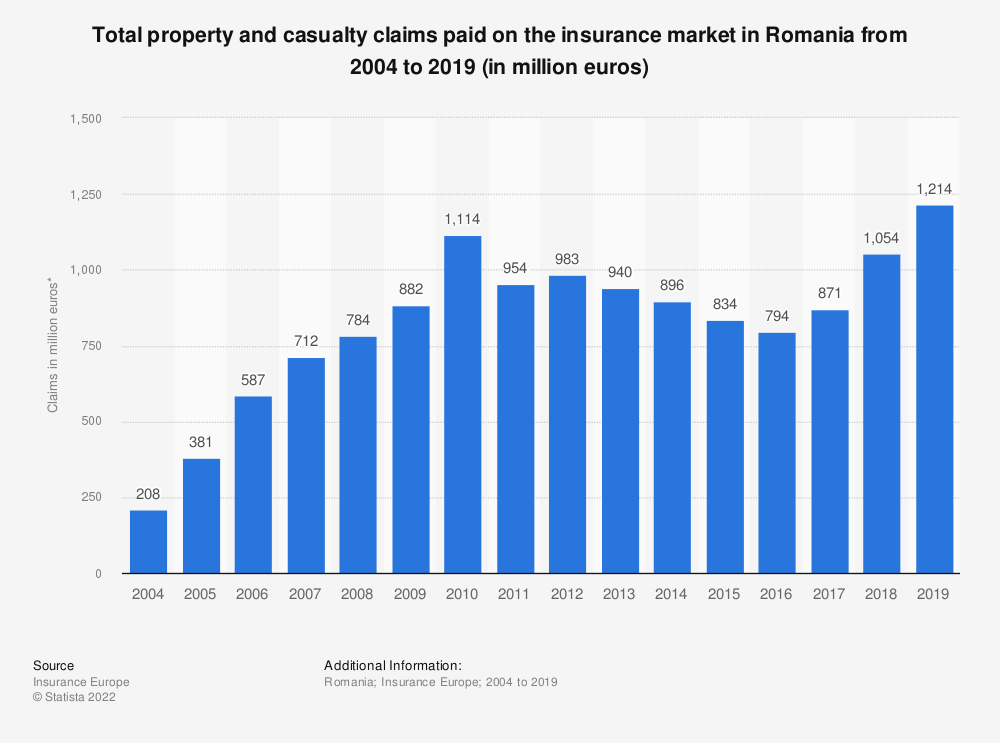 Statistic: Total property claims paid on the insurance market in Romania from 2004 to 2017 (in million euros)   Statista