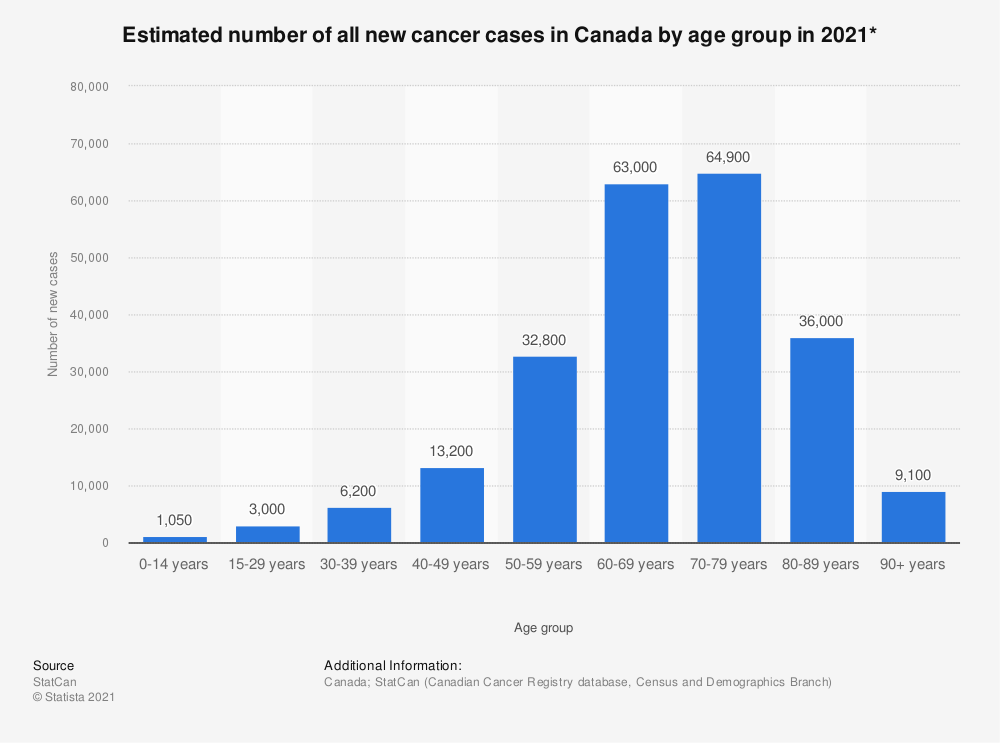 Statistic: Estimated number of all new cancer cases in Canada by age group in 2019* | Statista