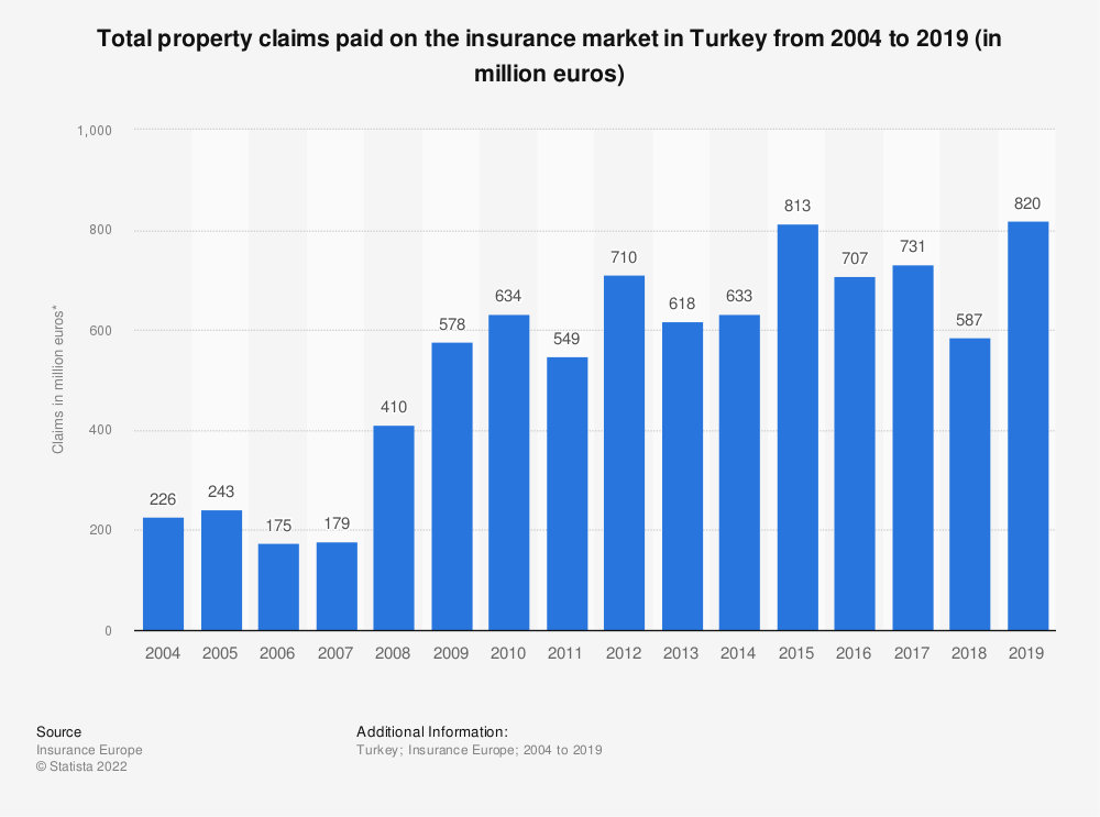Statistic: Total property claims paid on the insurance market in Turkey from 2004 to 2018 (in million euros) | Statista
