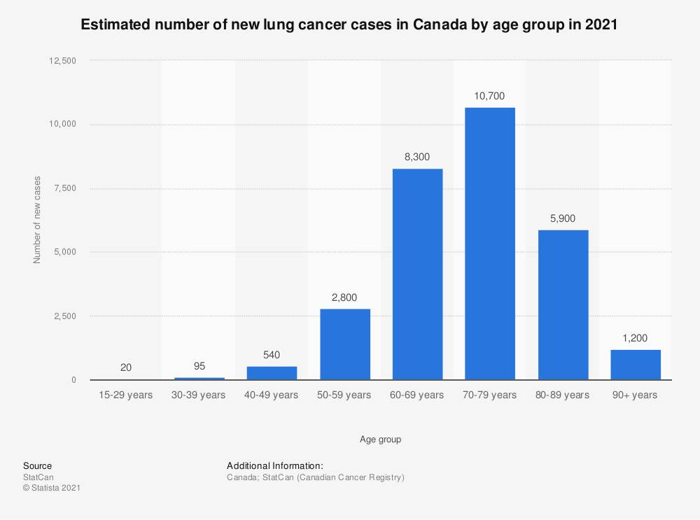 Statistic: Estimated number of new lung cancer cases in Canada by age group in 2019 | Statista