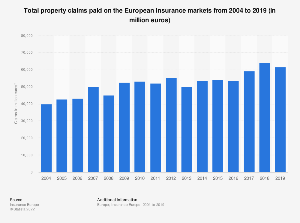 Statistic: Total property claims paid on the European insurance markets from 2004 to 2017 (in million euros) | Statista