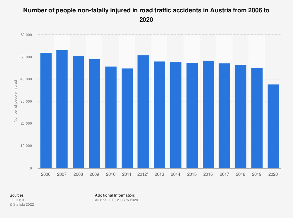 Statistic: Number of people non-fatally injured in road traffic accidents in Austria from 2006 to 2017 | Statista