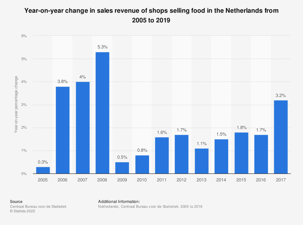 Statistic: Year-on-year change in sales turnover of shops selling food in the Netherlands from 2005 to 2017 | Statista