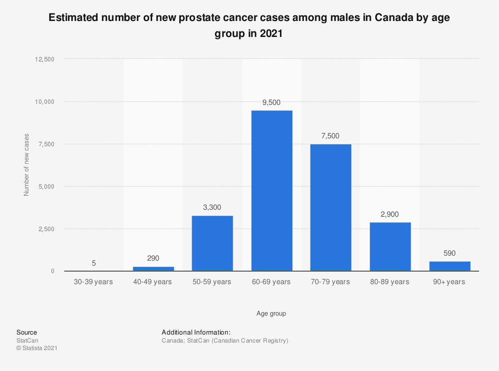 Statistic: Estimated number of new prostate cancer cases among males in Canada by age group in 2017 | Statista