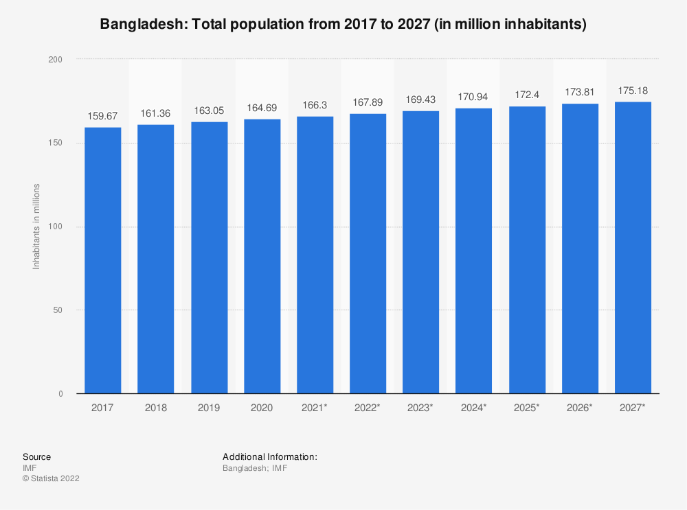Statistic: Bangladesh: Total population from 2014 to 2024 (in million inhabitants) | Statista
