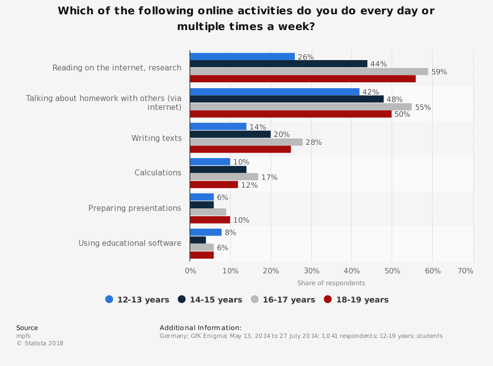 Statistic: Which of the following online activities do you do every day or multiple times a week? | Statista